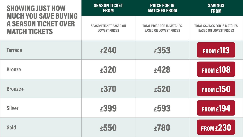 Match Ticket Comparison