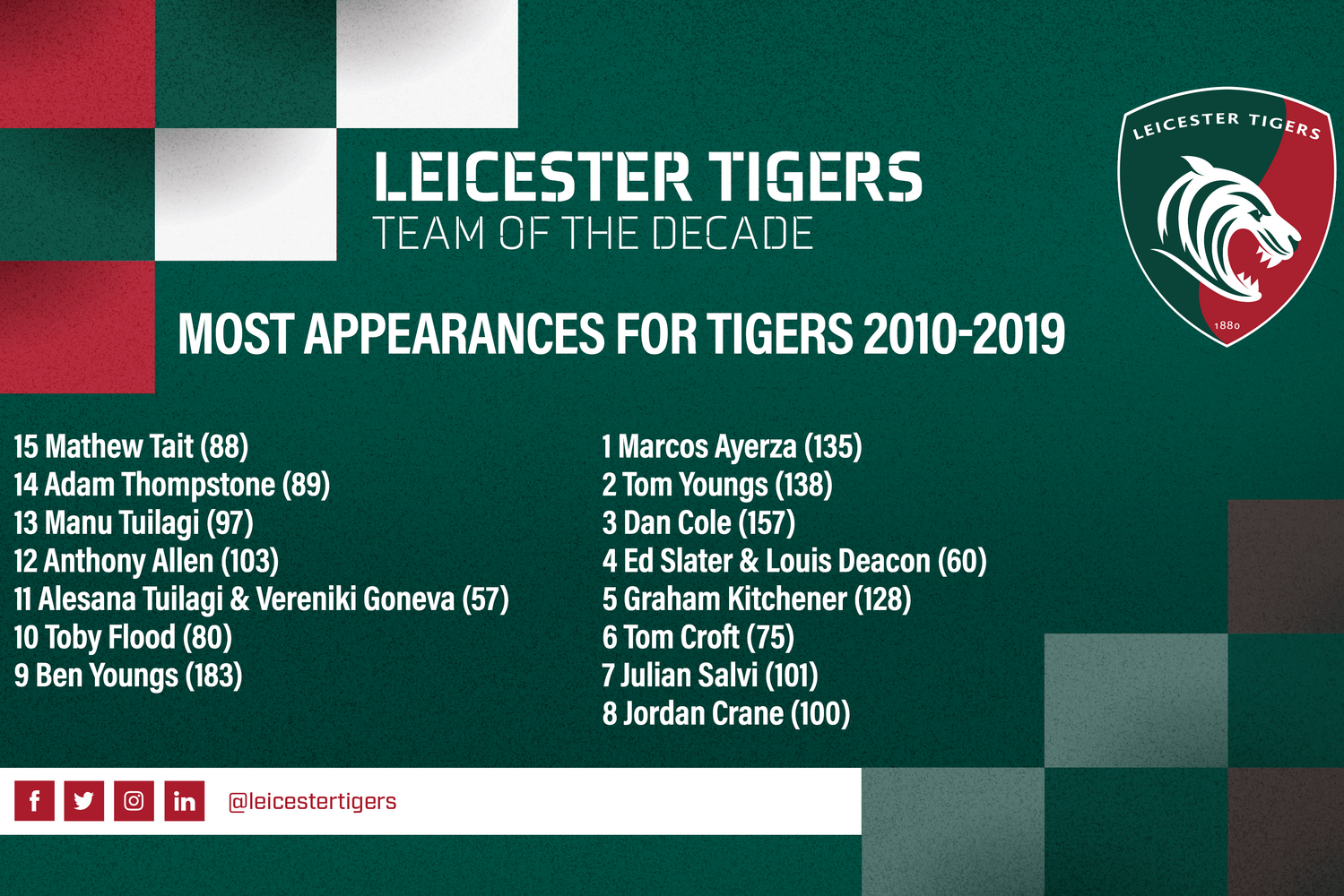 Tigers Team of the Decade [2010-19]
