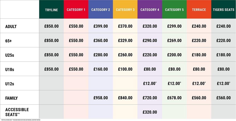 Season Ticket Prices Table